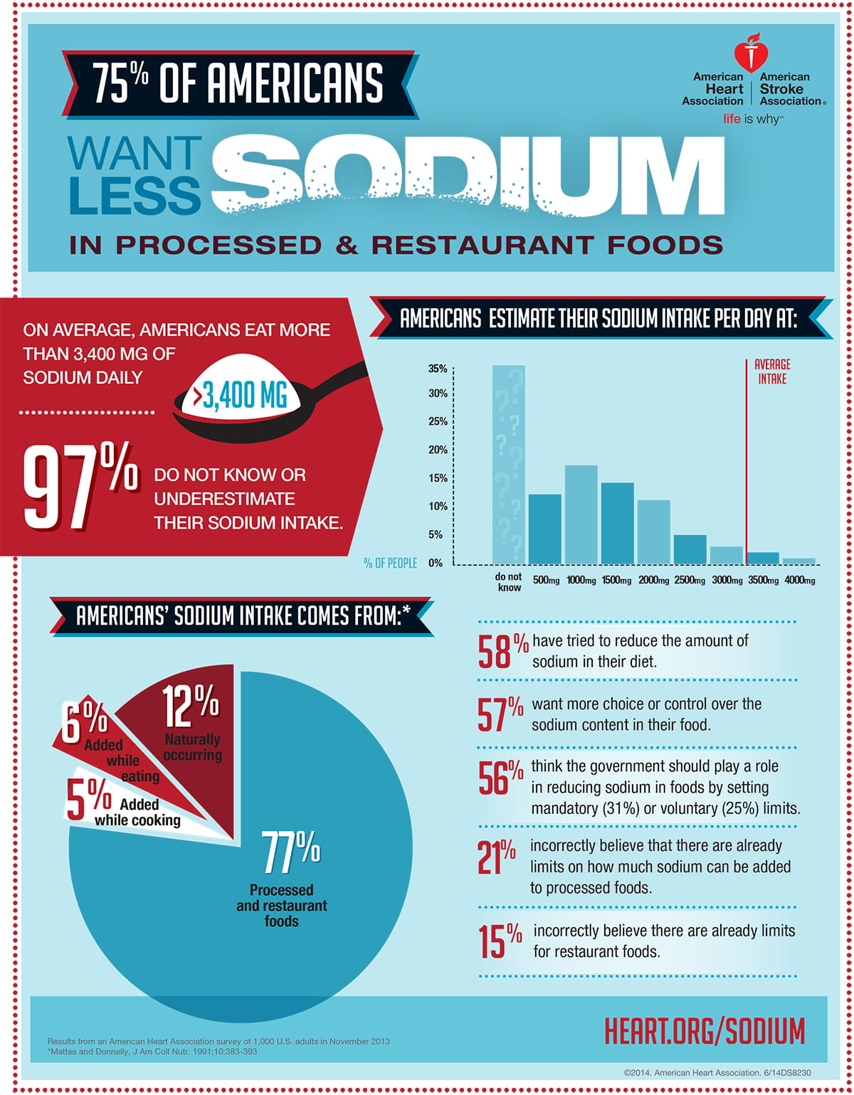 75 percent of Americans want less sodium infographic