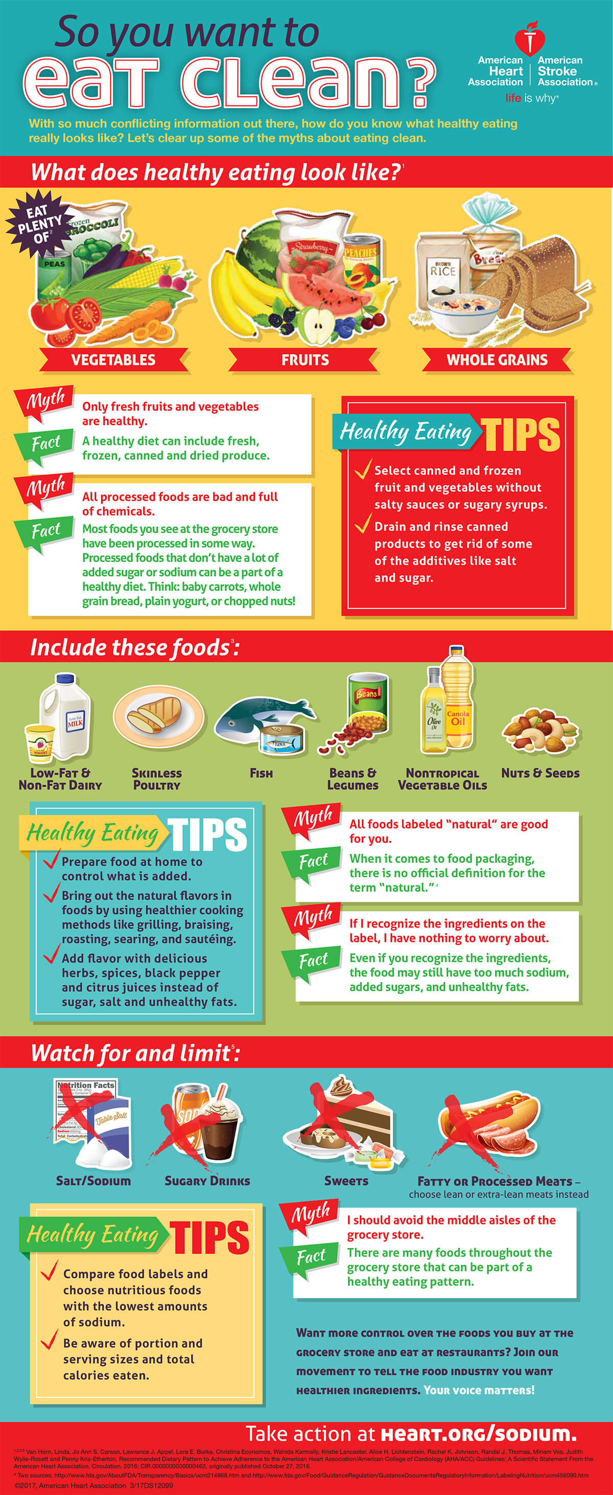 What is clean eating infographic