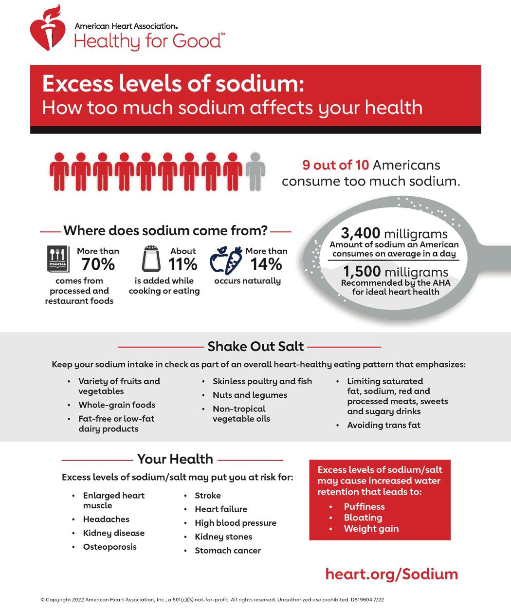 how much sodium can a cardiac diet