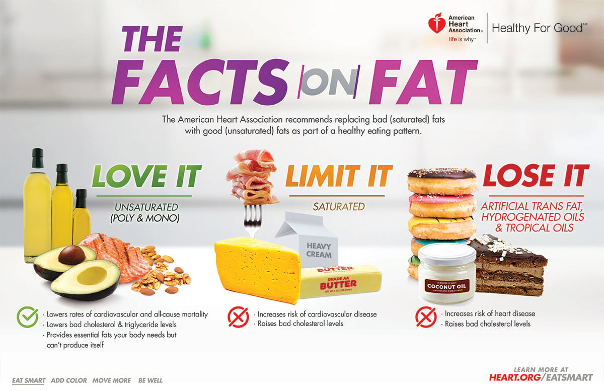 good fats and bad fats: the facts on healthy fats infographic