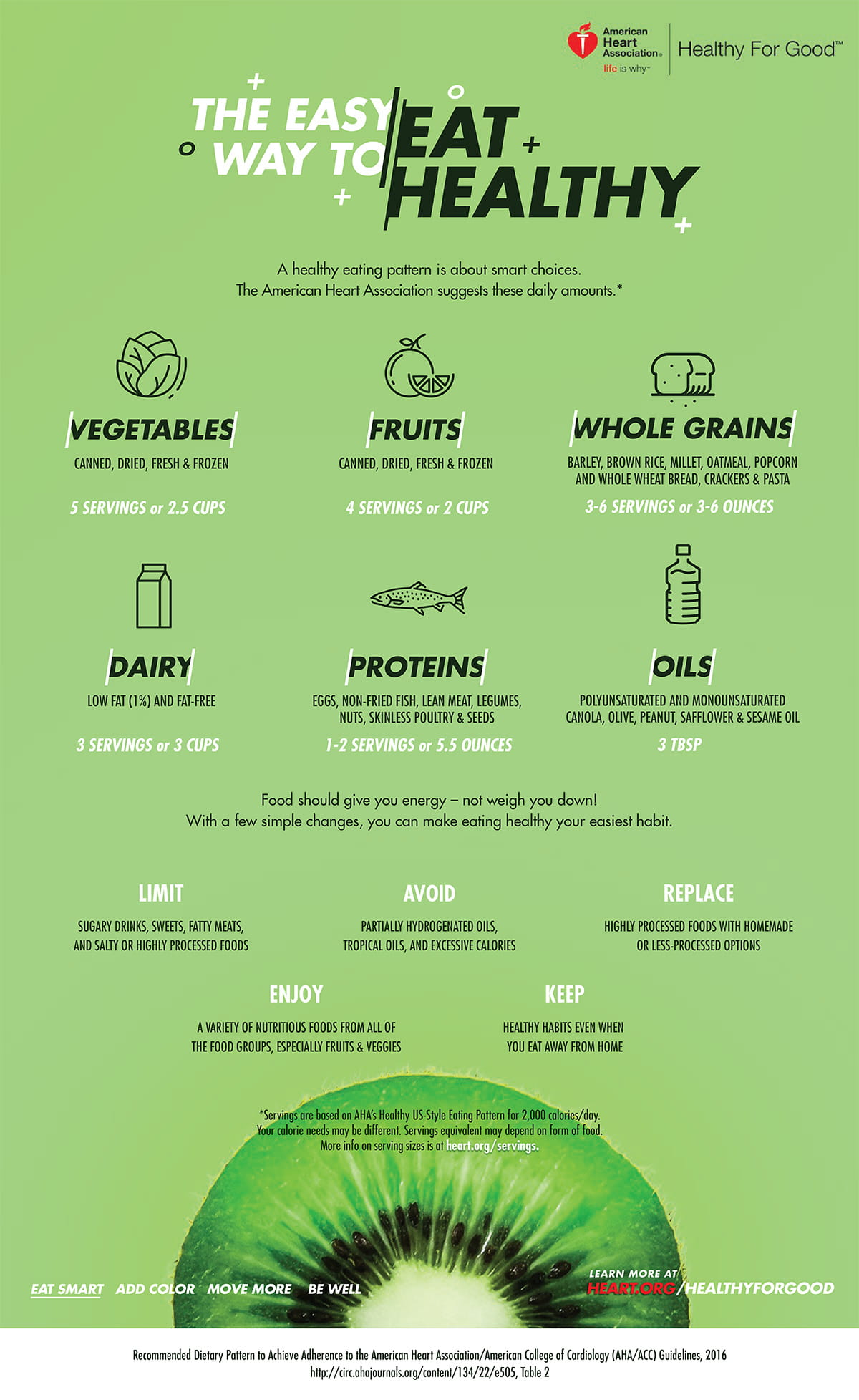 What Is A Healthy Diet Recommended Serving Infographic American Heart Association
