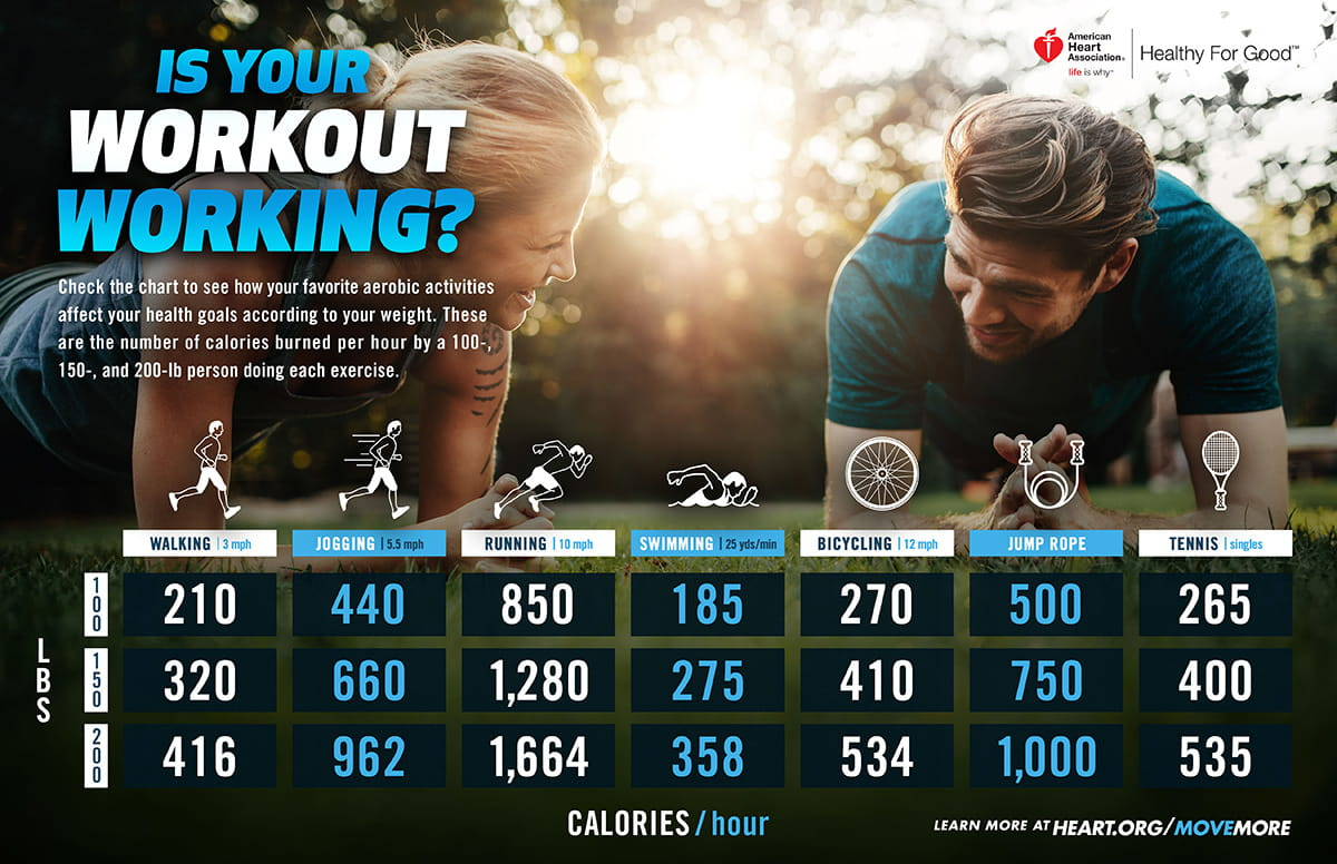 Fitness | American Heart Association