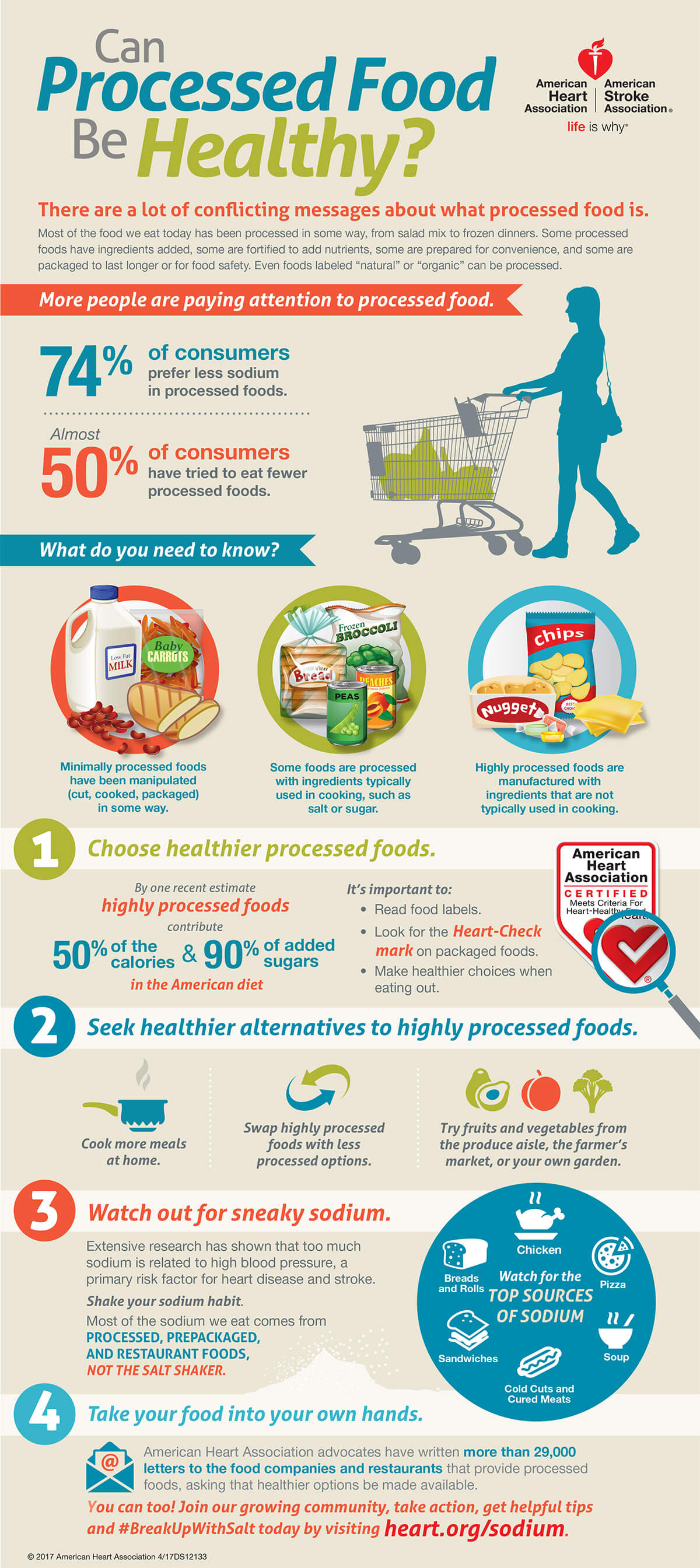 Can Processed Foods Be Healthy Infographic American