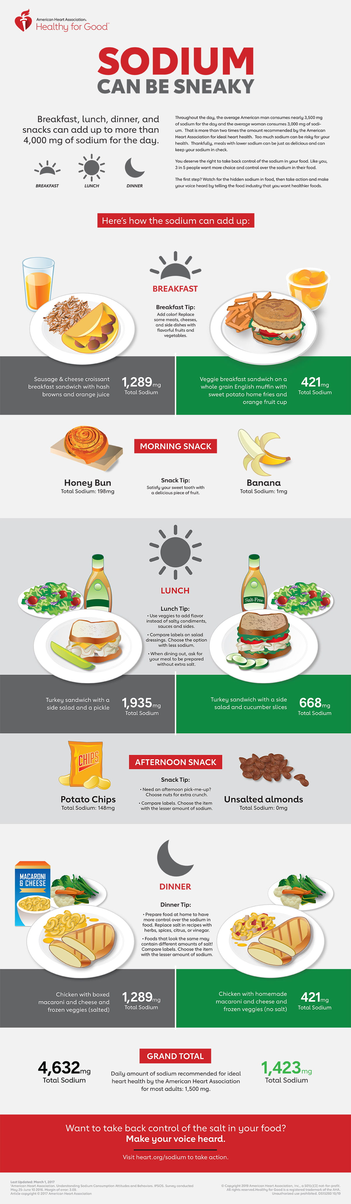 Healthy for Good: Infographics   American Heart Association