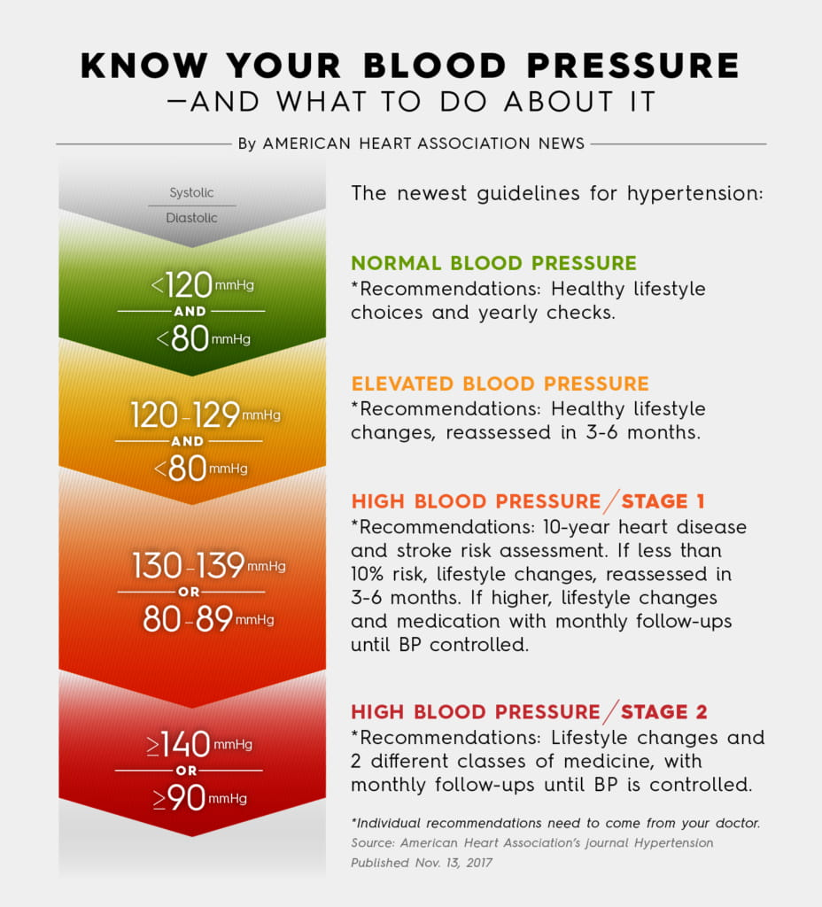 Don't just get your BP taken; make sure it's taken the right way | American  Heart Association