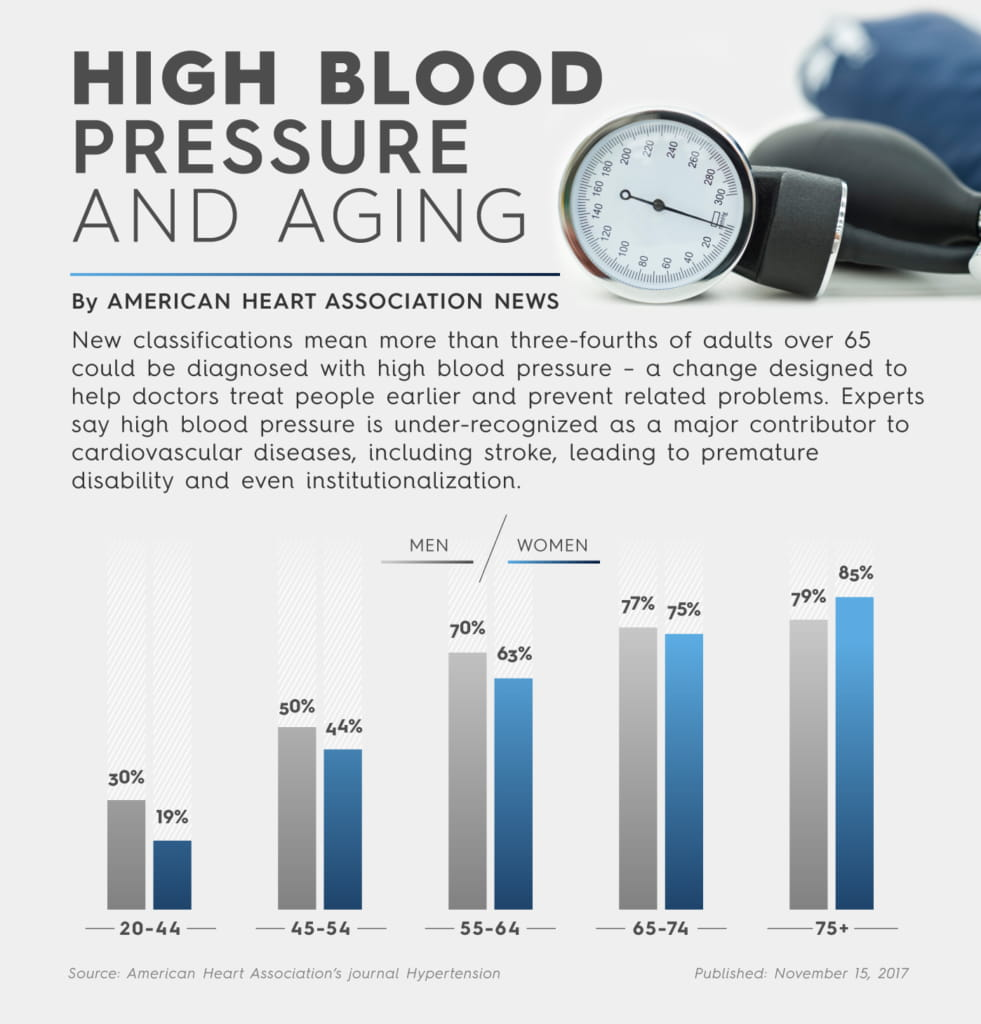 Experts recommend lower blood pressure for older Americans ...