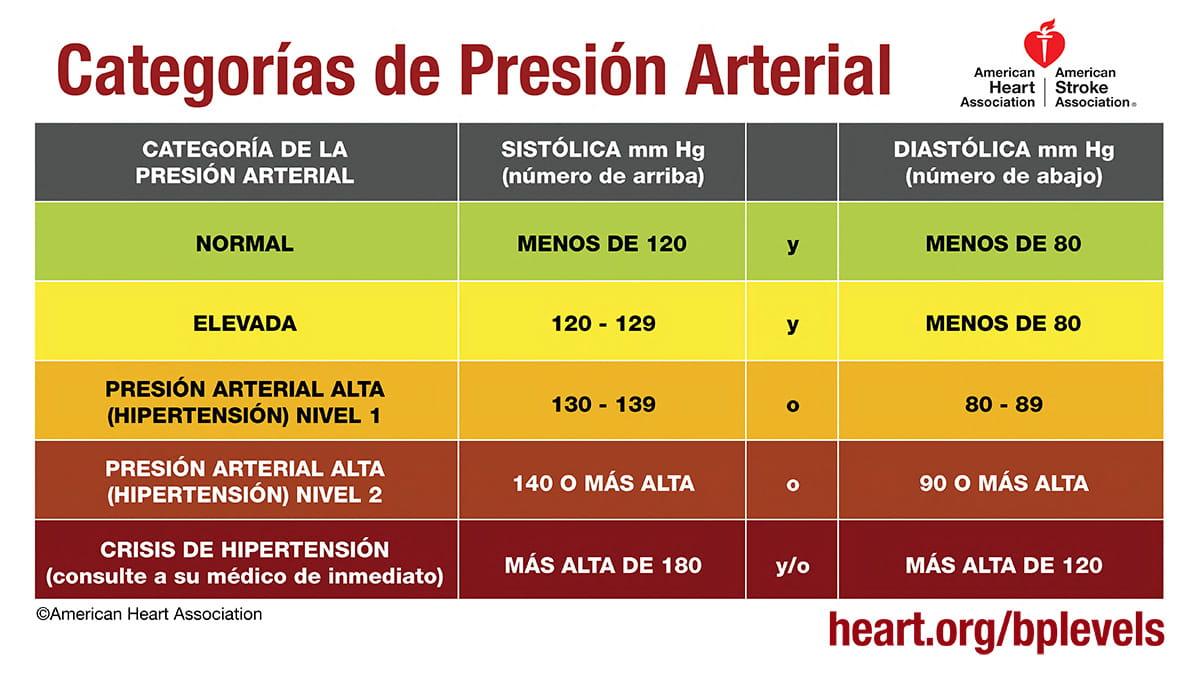 Presión arterial 129 por 91