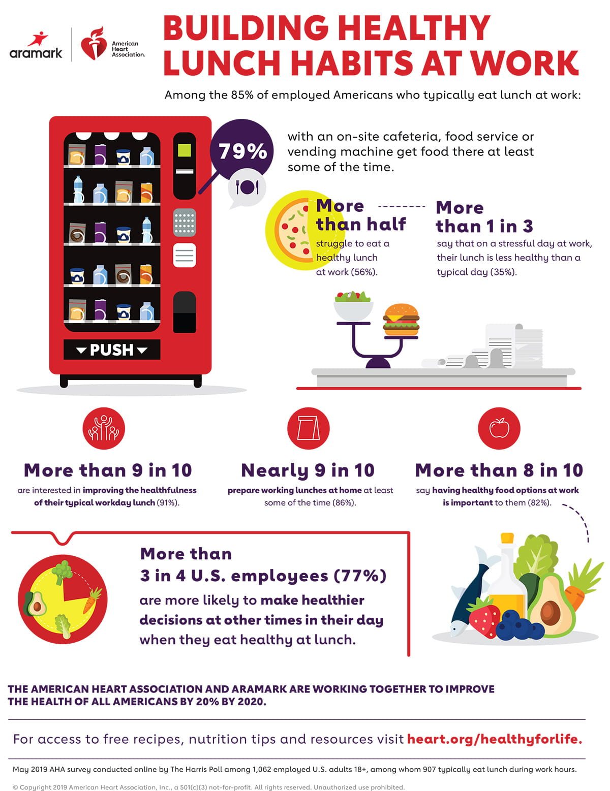 Building Healthy Lunch Habits at Work Infographic