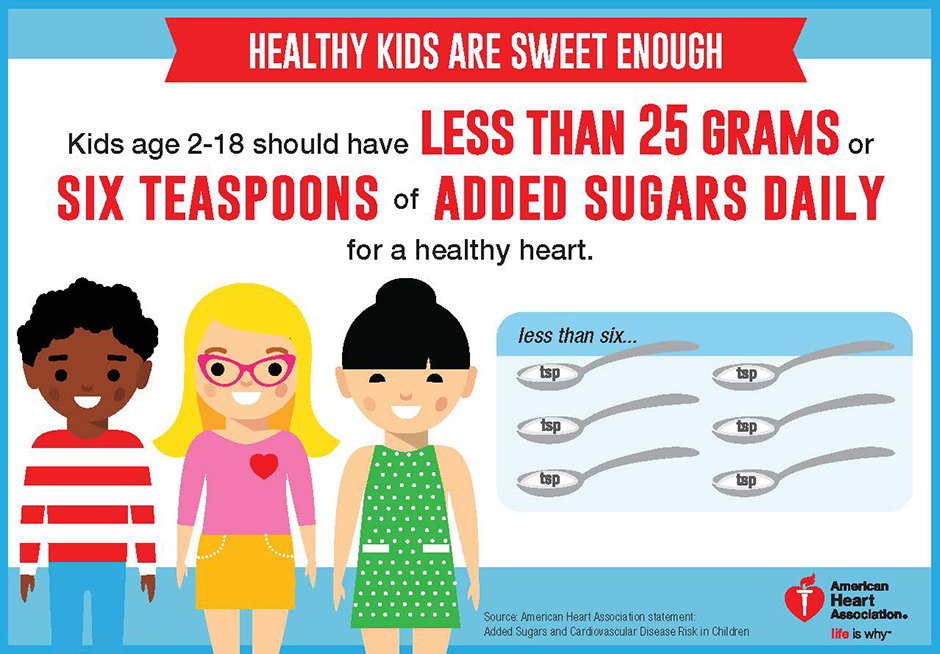 Sugar recommendation in kids infographic