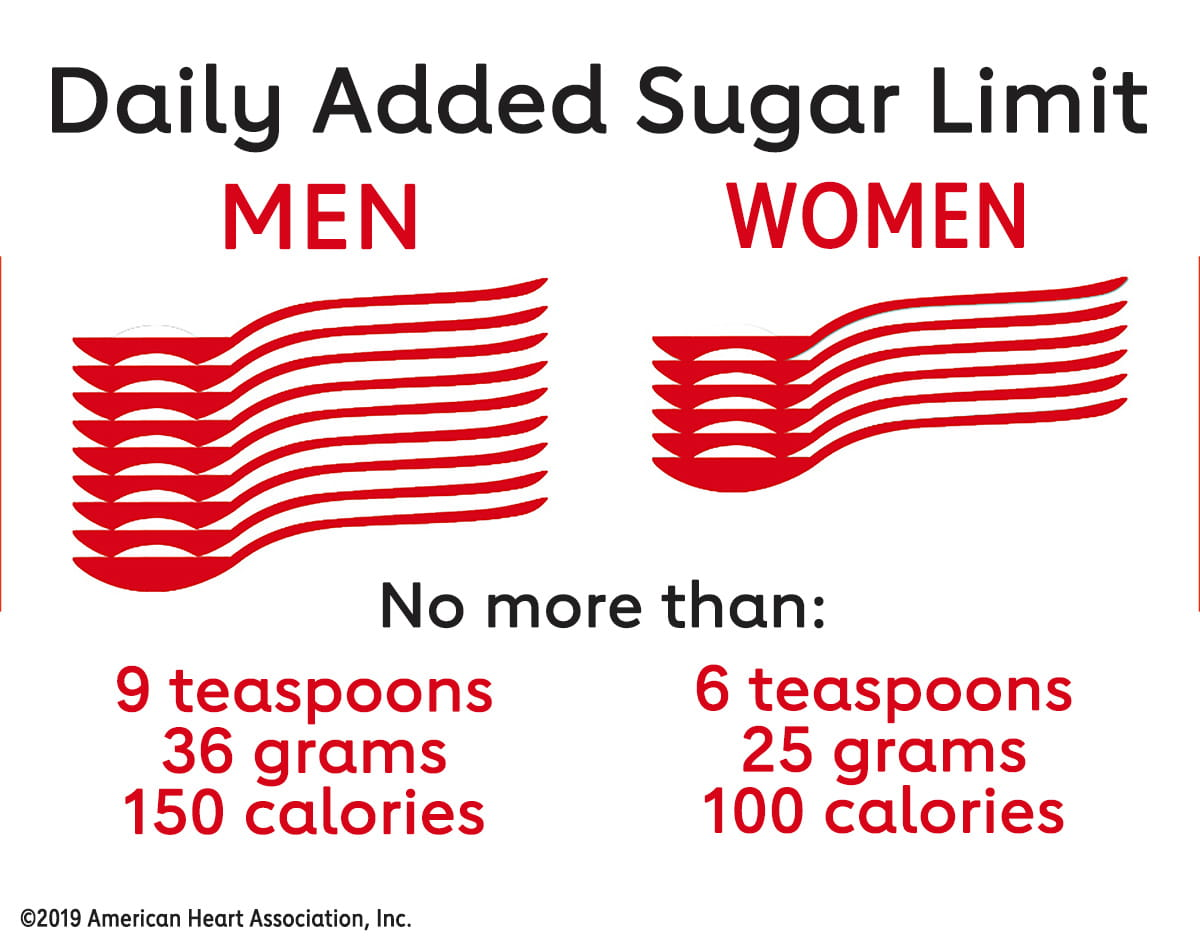 Daily Sugar Limit American Heart Association recommendation