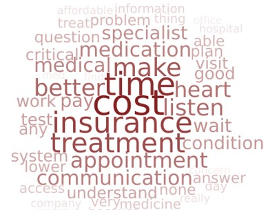 Value in healthcare word cloud