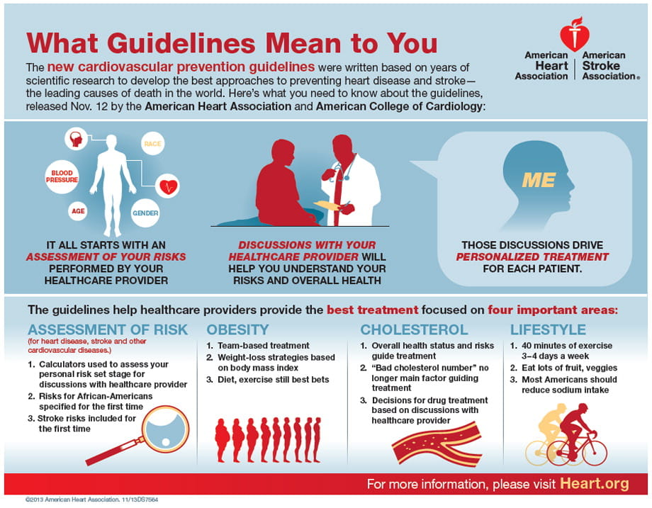 What Guidelines Mean To You Infographic American Heart Association