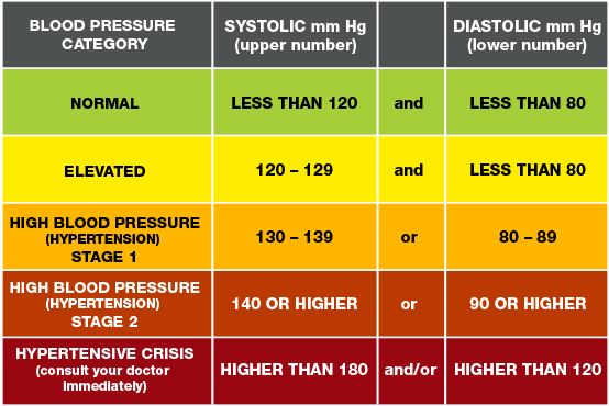 blood pressure readings chart