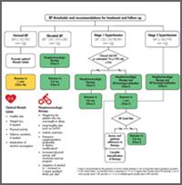 hypertension medication treatment guidelines magas vérnyomás vagy mi a teendő ha emelkedik a vérnyomás