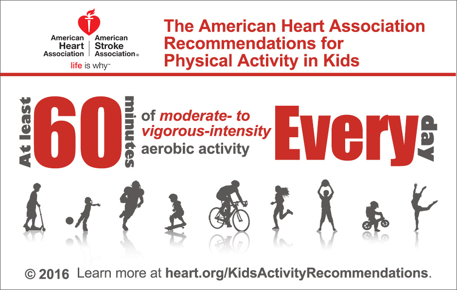 The AHA Physical Activity Recommendations For Kids Infographic