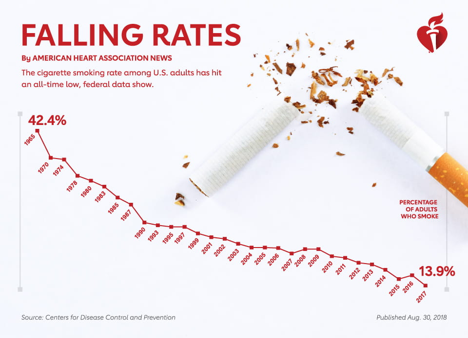 Falling rates of smoking