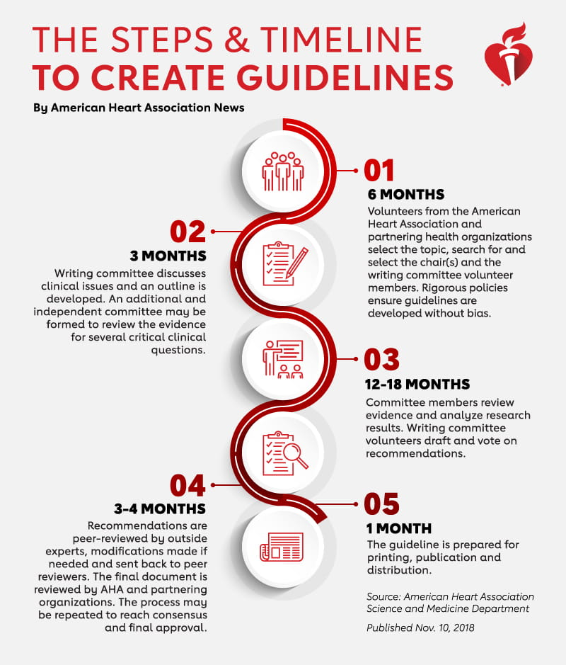 Timeline for creating medical guidelines