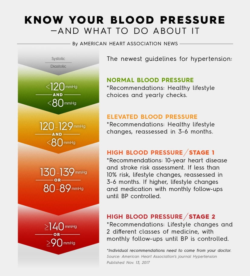 Know your blood pressure and what to do about it