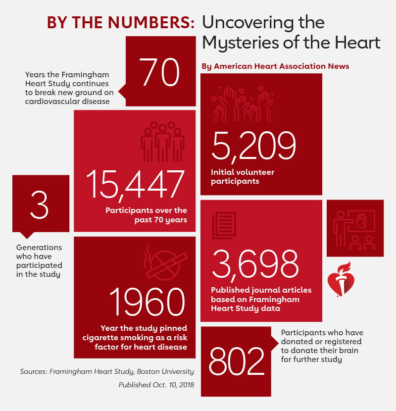 By the numbers: Uncovering the mysteries of the heart. (AHA News infographic)