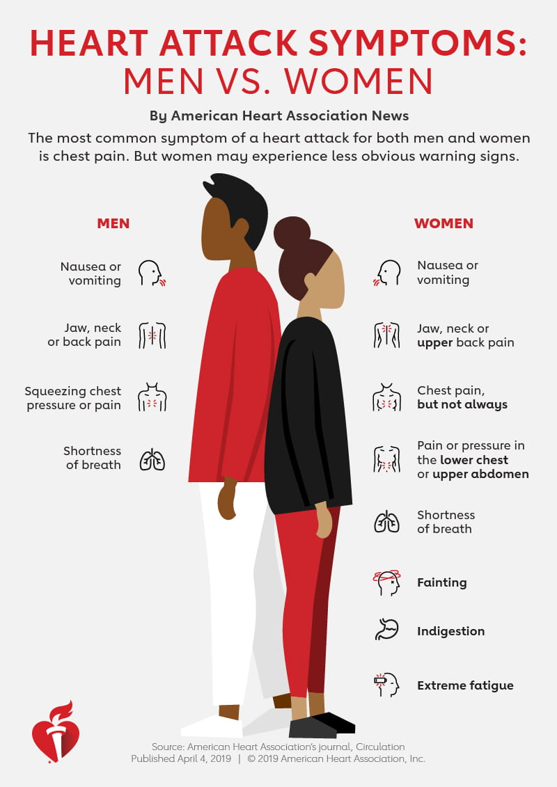 Heart attack symptoms: Men vs. women. (American Heart Association  News infographic)