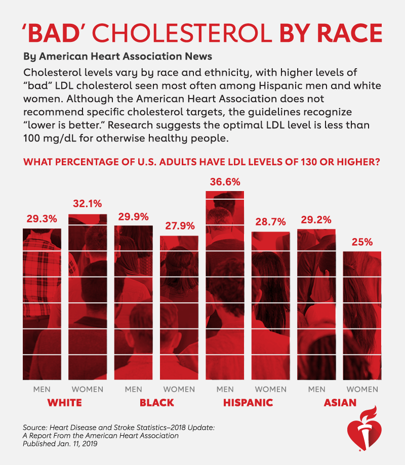 """'Bad"""" cholesterol by race: infographic."""