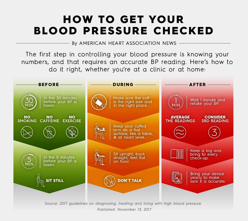 Infographic: How to get your blood pressure checked