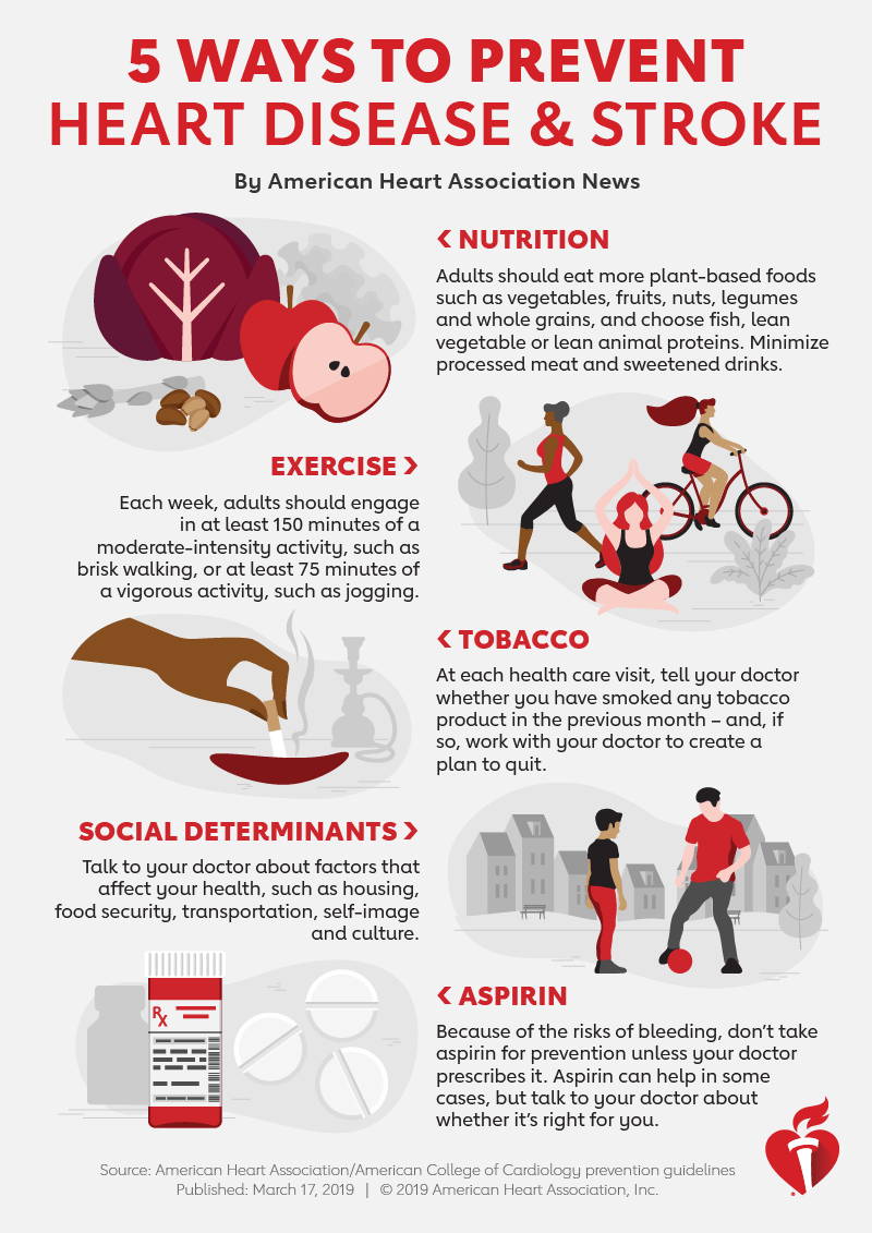 how does diet and exercise affect heart disease