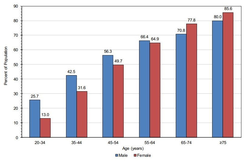 This chart shows the prevalence of high blood pressure among U.S. adults by age and sex. (Source: Heart Disease and Stroke Statistics–2020 Update: A Report From the American Heart Association)