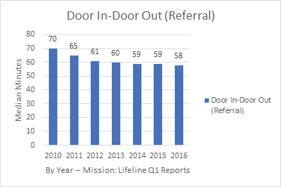 Door In-Door Out Graph