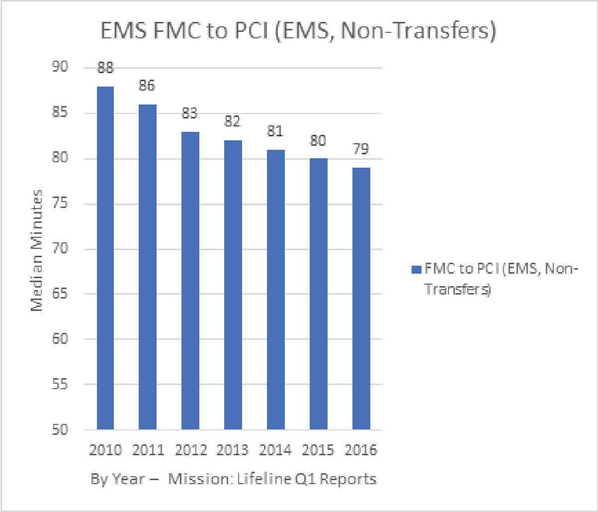 EMS FMC to PCI