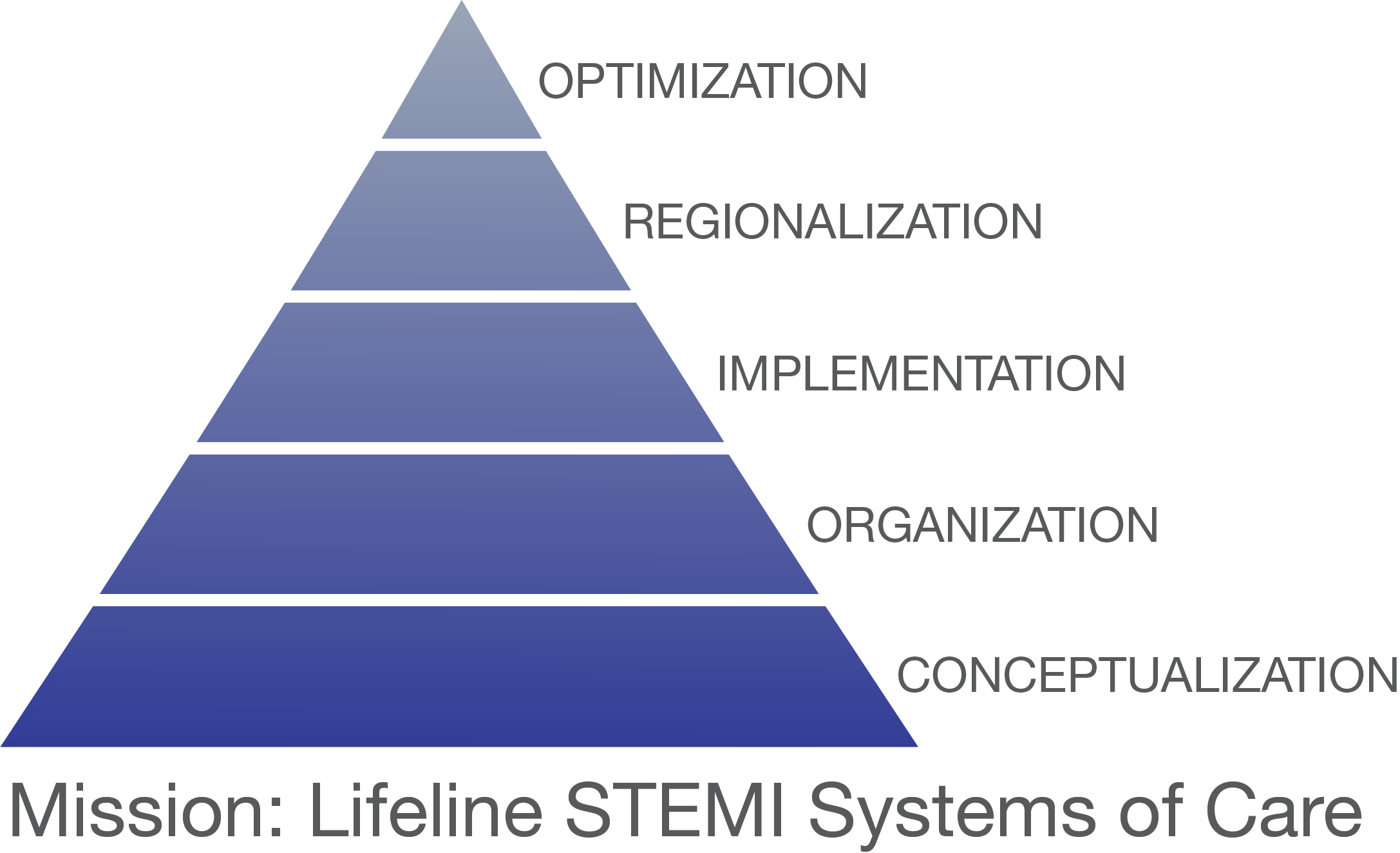 Mission Lifeline STEMI Systems of Care Pyramid