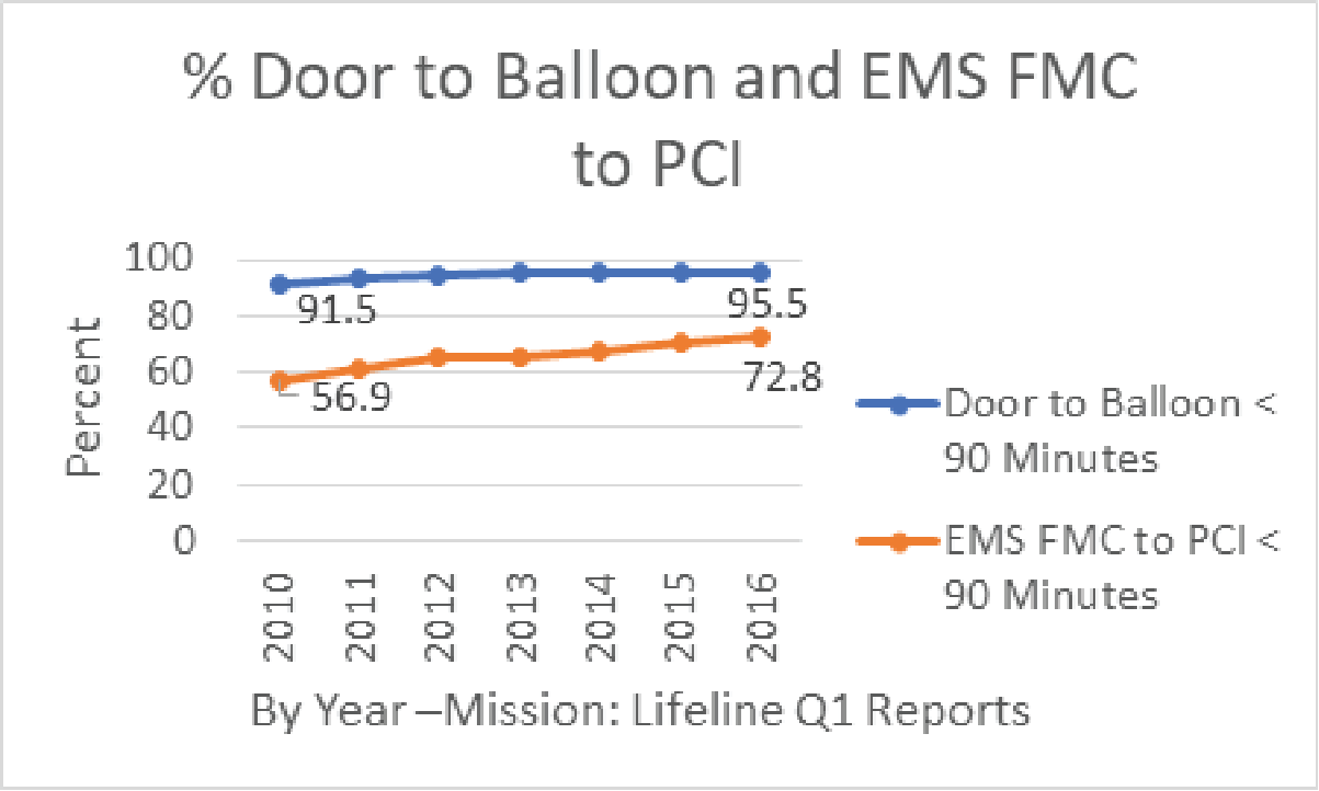 Door to Balloon and EMS FMC to PCI