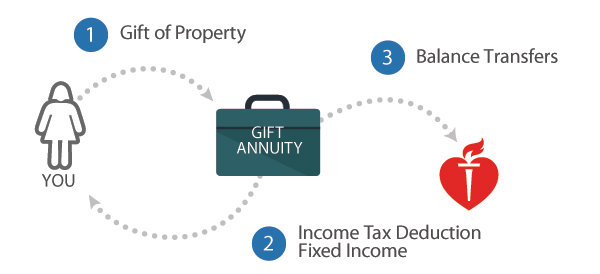 Gift Annuities Flow