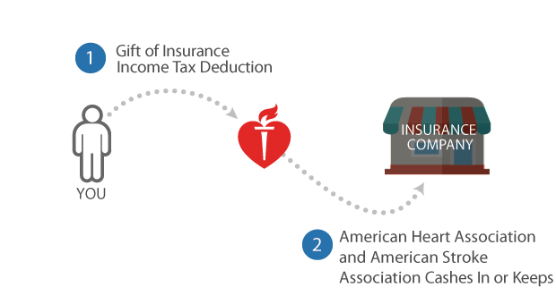 Insurance Company - 1. Gift of Insurance Income Tax Deduction 2. American Heart Association and Stroke Association Cashes In or Keeps
