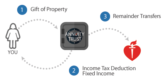 remainder annuity trust flow