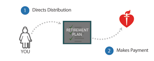 Retirement Plan - 1. Directs Distribution 2. Makes Payment